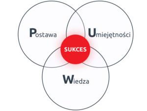 Schemat sukcesu przedazy, wiedza, umiejętności, postawa